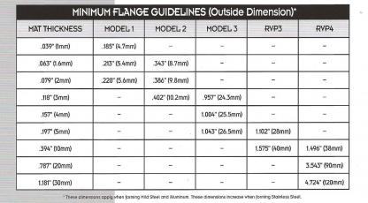 rolla v flange length guideline