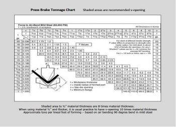 Press_Brake_Air-Bending_Tonnage_Chart